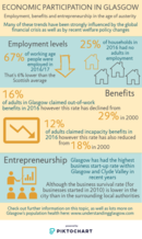 Economic participation infographic - please email info@gcph.co.uk for a transcript or an accessible version.