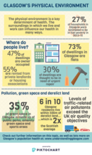 Environment  infographic - please email info@gcph.co.uk for a transcript or an accessible version.