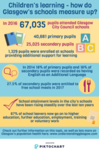 Children's learning infographic - please email info@gcph.co.uk for a transcript or an accessible version.