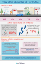 Transport infographic - If you require a transcript or an accessible version please email info@gcph.co.uk