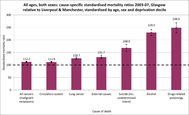 Excess mortality by cause