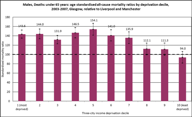 Excess mortality  males  by deprivation