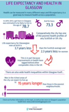 Health infographic - for an accessible version or a transcript please email info@gcph.co.uk