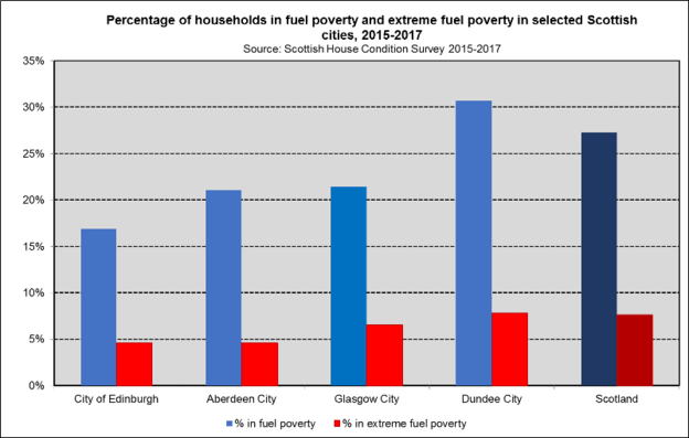 Fuel Poverty Cities 2015-2017