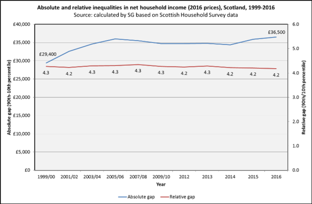 Scottish income inequality trends