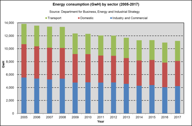 Energy Consumption by Sector Glasgow 2005 2017