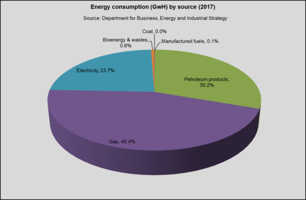 Energy Consumption by Sector Glasgow 2017