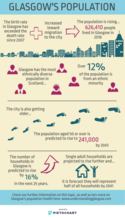 Population infographic - for a transcript or an accessible version please email info@gcph.co.uk