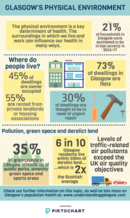 Environment infographic - if you require a transcript or an accessible version please email info@gcph.co.uk