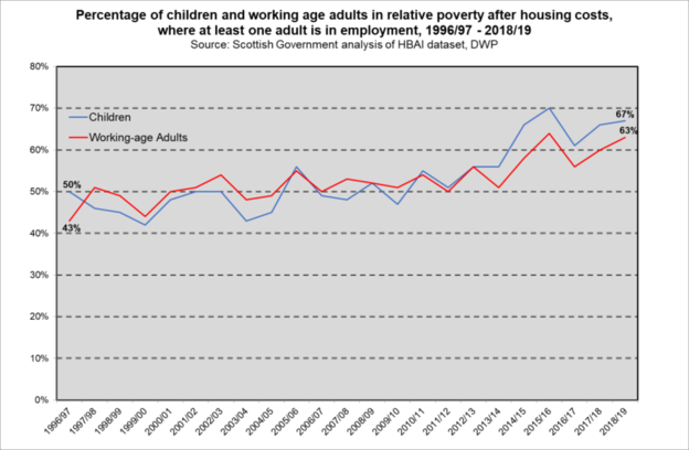 In work poverty Scot 98 99 to 18 19
