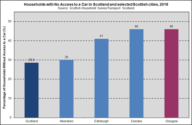 vehicle availability SCOT 2020