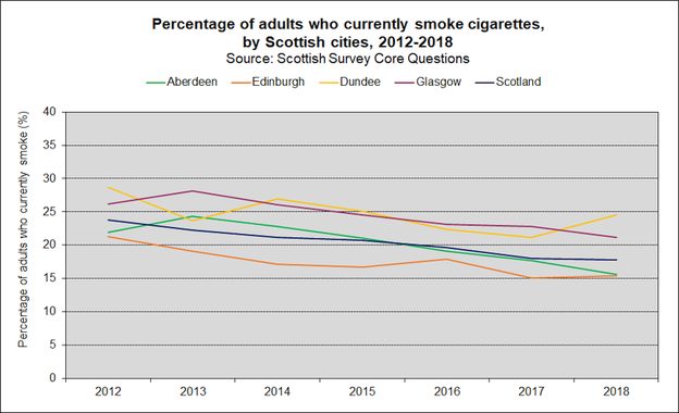 life smoking SCOT 2020
