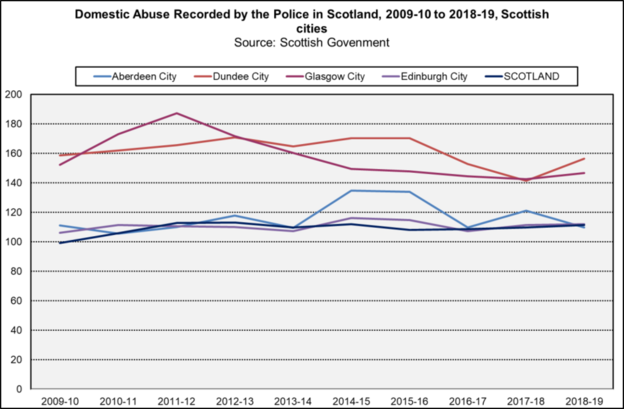 Domestic abuse Scot cities trend