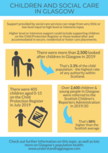 Children and social care in Glasgow infographic - if you require a transcript or an accessible version please email info@gcph.co.uk